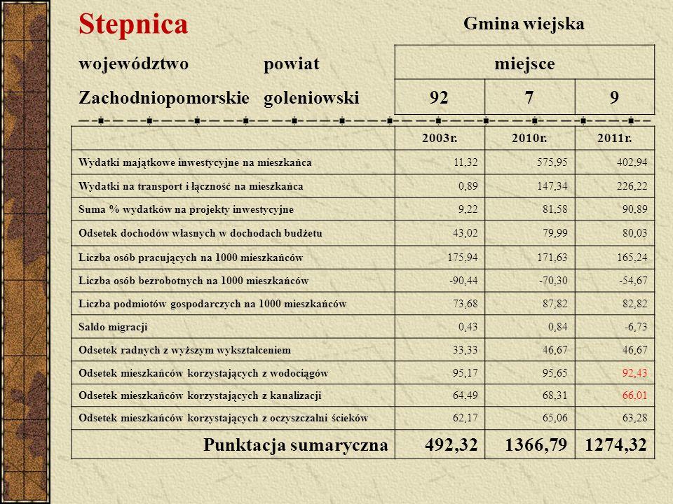 Stepnica Gmina wiejska województwopowiatmiejsce Zachodniopomorskiegoleniowski9279 2003r.2010r.2011r. Wydatki majątkowe inwestycyjne na mieszkańca11,32