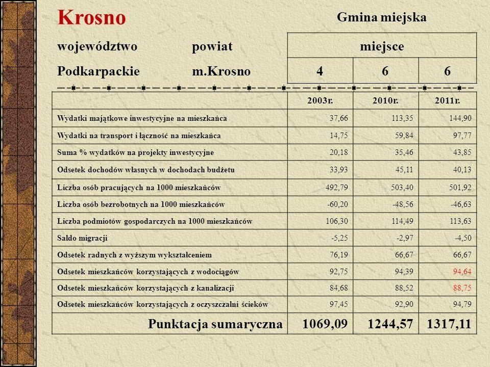 Krosno Gmina miejska województwopowiatmiejsce Podkarpackiem.Krosno466 2003r.2010r.2011r. Wydatki majątkowe inwestycyjne na mieszkańca37,66113,35144,90