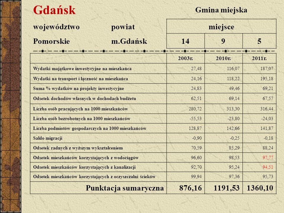 Gdańsk Gmina miejska województwopowiatmiejsce Pomorskiem.Gdańsk1495 2003r.2010r.2011r. Wydatki majątkowe inwestycyjne na mieszkańca27,48116,07187,07 W