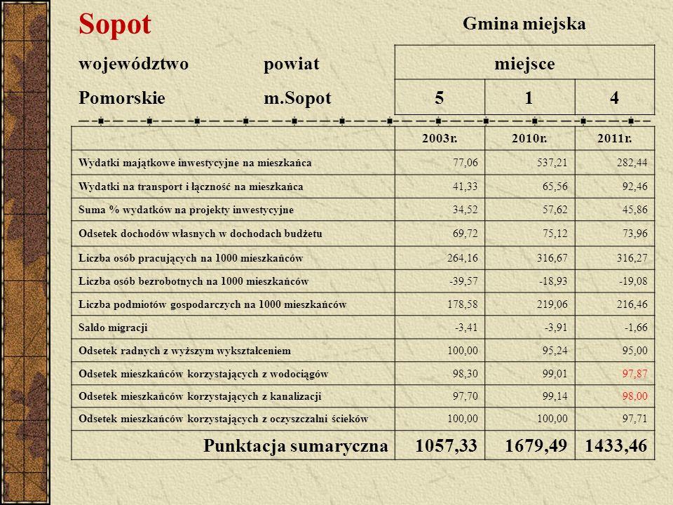 Sopot Gmina miejska województwopowiatmiejsce Pomorskiem.Sopot514 2003r.2010r.2011r. Wydatki majątkowe inwestycyjne na mieszkańca77,06537,21282,44 Wyda