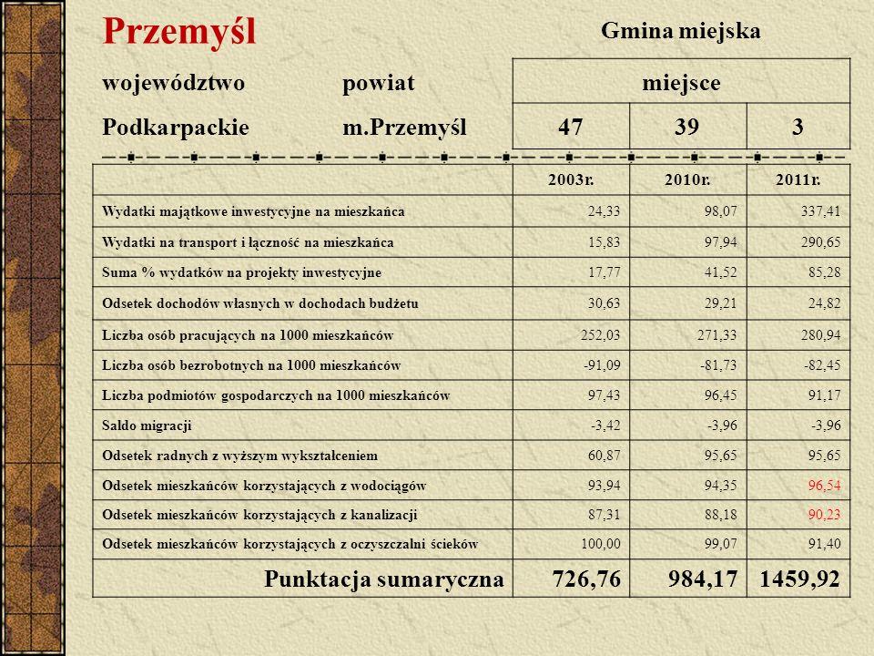 Przemyśl Gmina miejska województwopowiatmiejsce Podkarpackiem.Przemyśl47393 2003r.2010r.2011r. Wydatki majątkowe inwestycyjne na mieszkańca24,3398,073