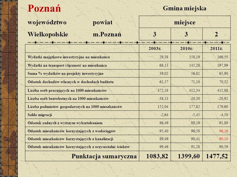 Poznań Gmina miejska województwopowiatmiejsce Wielkopolskiem.Poznań332 2003r.2010r.2011r. Wydatki majątkowe inwestycyjne na mieszkańca29,38158,19166,5