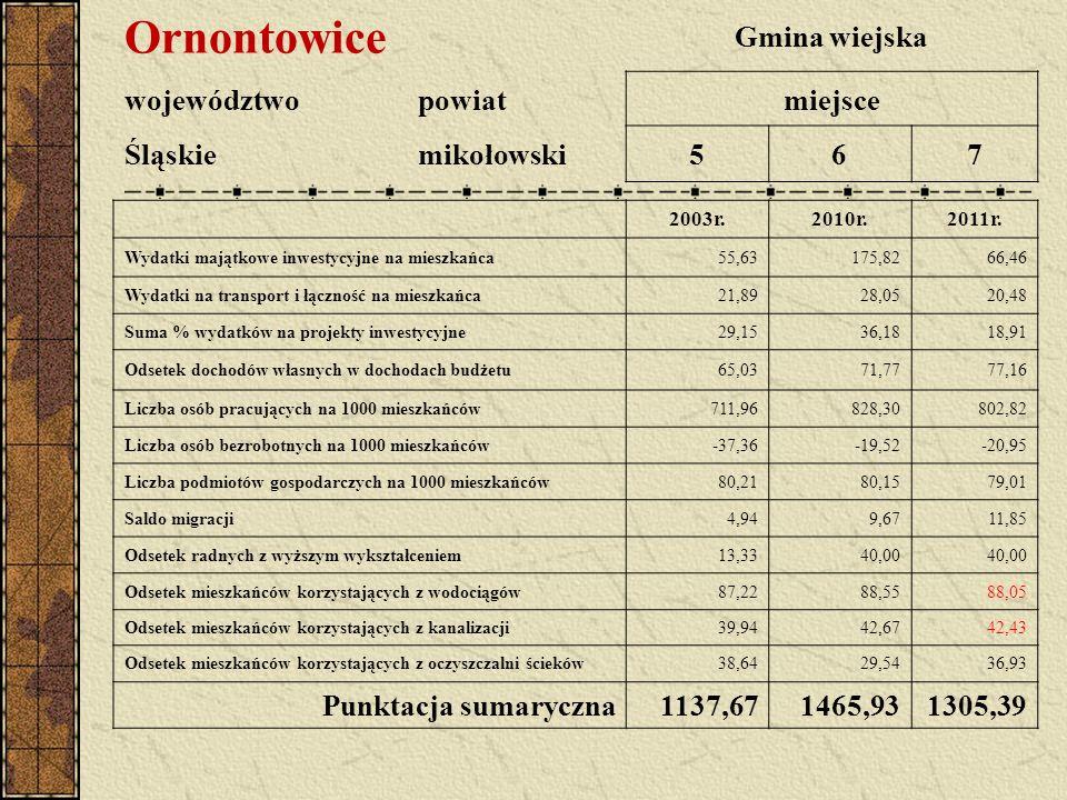 Ornontowice Gmina wiejska województwopowiatmiejsce Śląskiemikołowski567 2003r.2010r.2011r. Wydatki majątkowe inwestycyjne na mieszkańca55,63175,8266,4