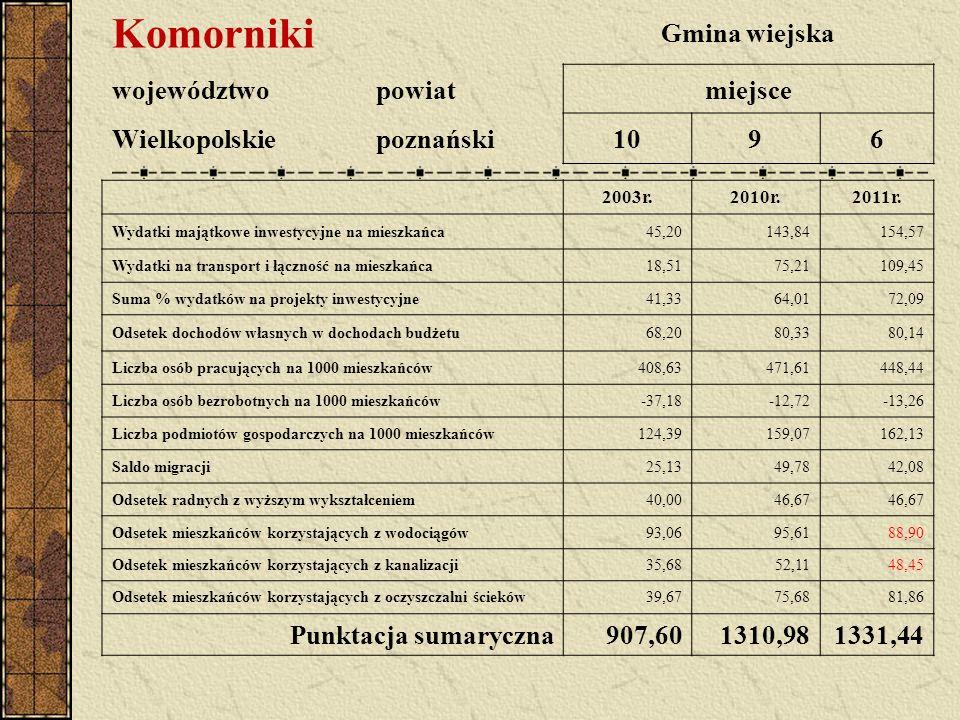 Komorniki Gmina wiejska województwopowiatmiejsce Wielkopolskiepoznański1096 2003r.2010r.2011r.