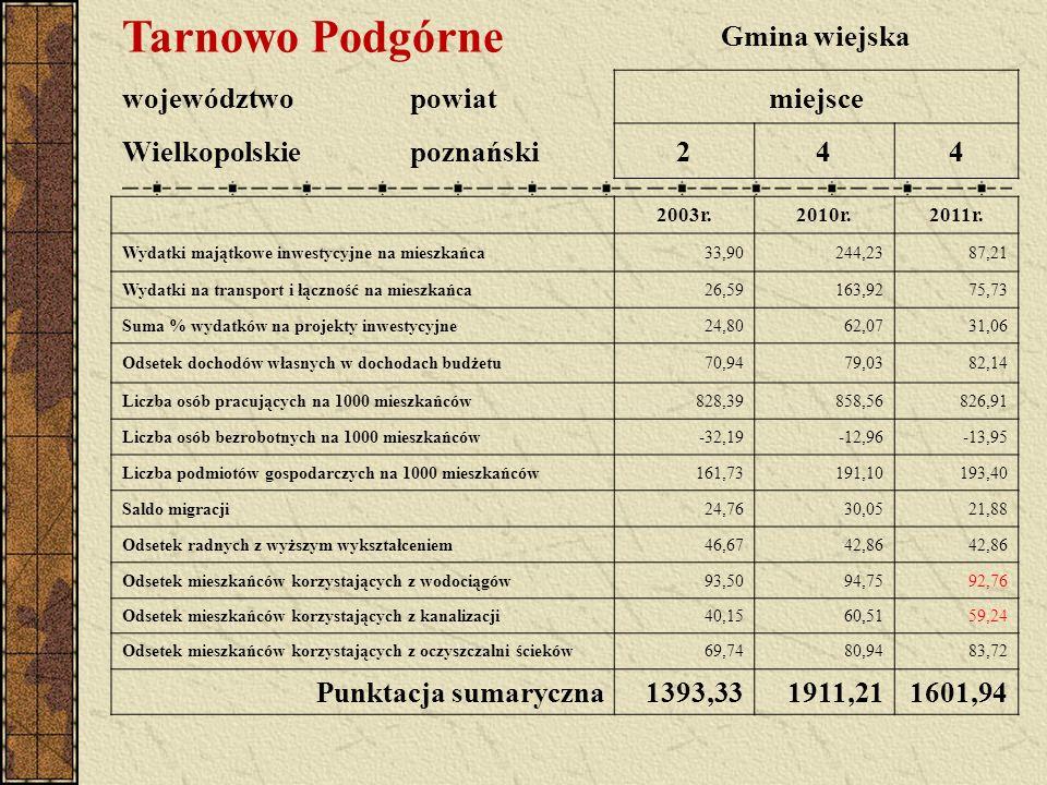 Tarnowo Podgórne Gmina wiejska województwopowiatmiejsce Wielkopolskiepoznański244 2003r.2010r.2011r. Wydatki majątkowe inwestycyjne na mieszkańca33,90