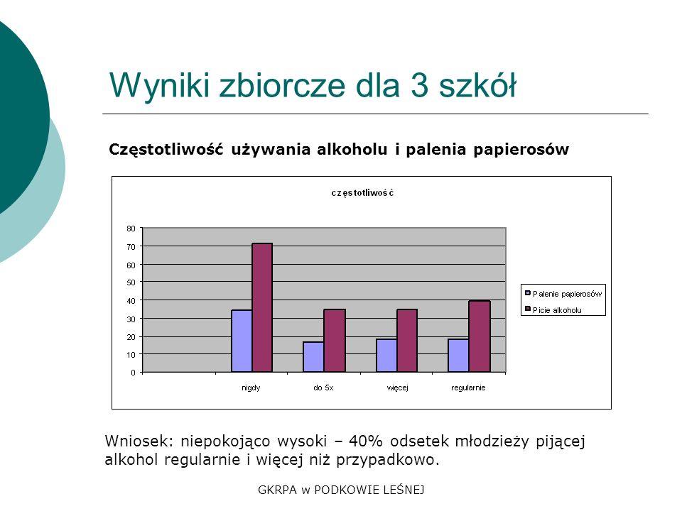 GKRPA w PODKOWIE LEŚNEJ Wyniki zbiorcze dla 3 szkół Częstotliwość używania alkoholu i palenia papierosów Wniosek: niepokojąco wysoki – 40% odsetek młodzieży pijącej alkohol regularnie i więcej niż przypadkowo.