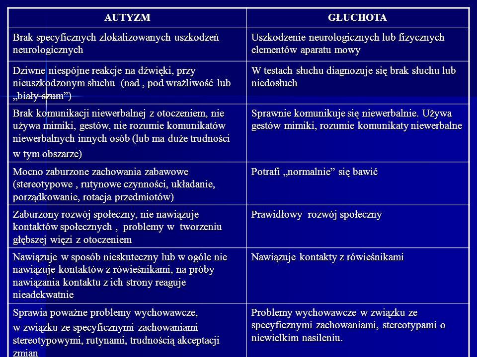AUTYZMGŁUCHOTA Brak specyficznych zlokalizowanych uszkodzeń neurologicznych Uszkodzenie neurologicznych lub fizycznych elementów aparatu mowy Dziwne n