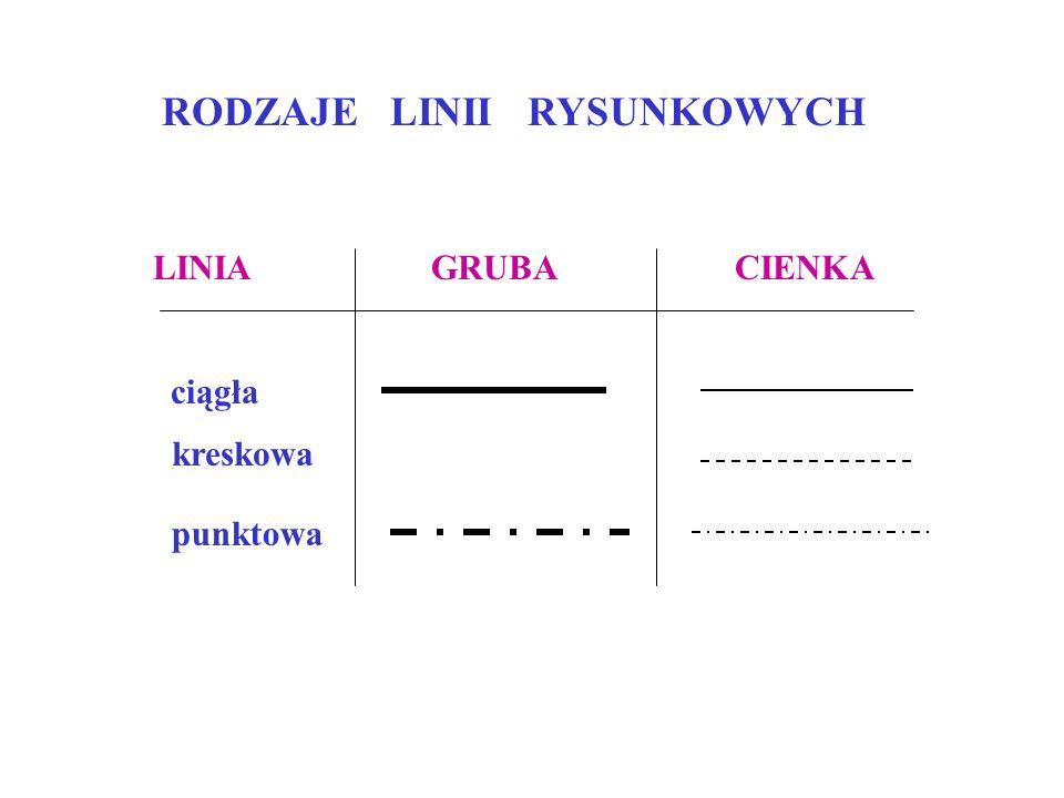 RODZAJE LINII RYSUNKOWYCH LINIA GRUBA CIENKA ciągła kreskowa punktowa