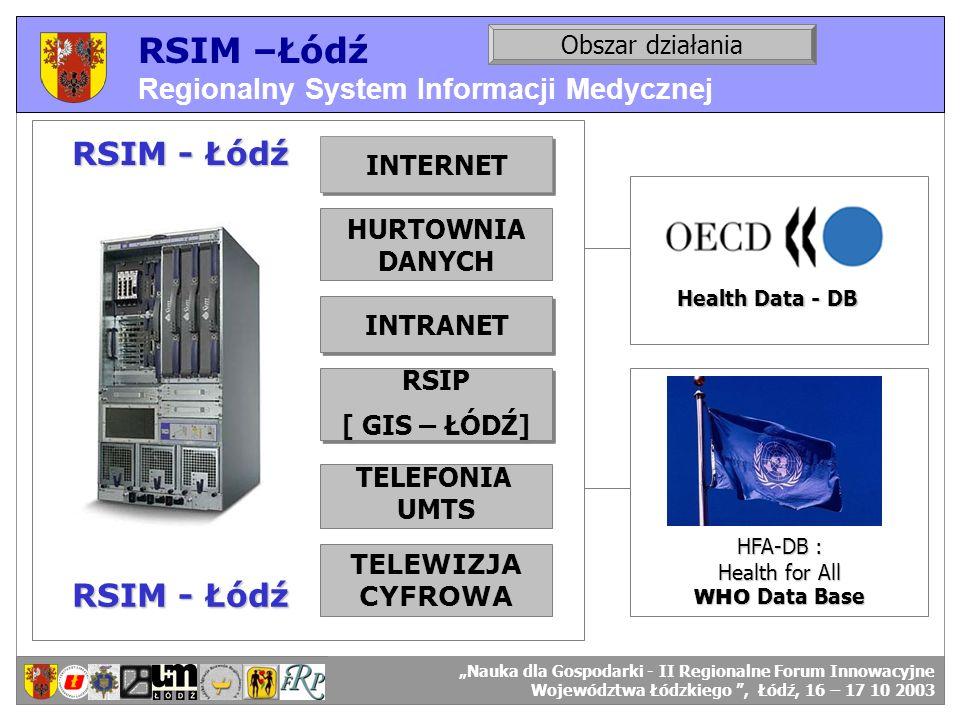 RSIM –Łódź Regionalny System Informacji Medycznej RSIM-ŁÓDŹ – organizacja działania. RSIP [ GIS – ŁÓDŹ] RSIP [ GIS – ŁÓDŹ] INTERNET INTRANET HURTOWNIA