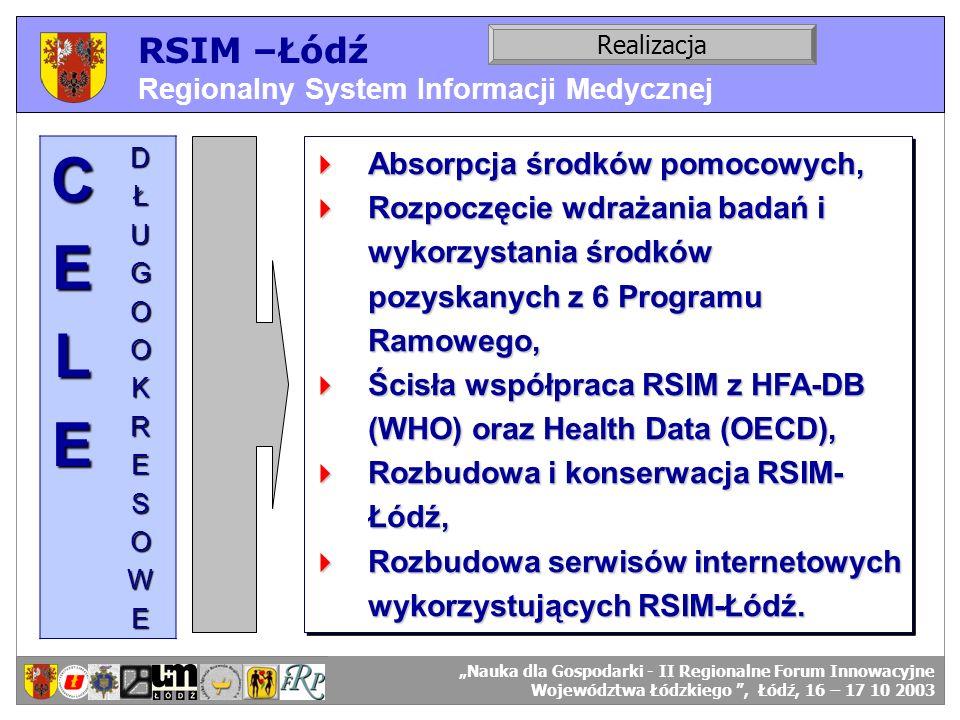 RSIM –Łódź Regionalny System Informacji Medycznej RSIM-ŁÓDŹ – organizacja działania. Realizacja RSIM-ŁÓDŹ – odbiorcy danych.CELEDŁUGOOKRESOWE Absorpcj