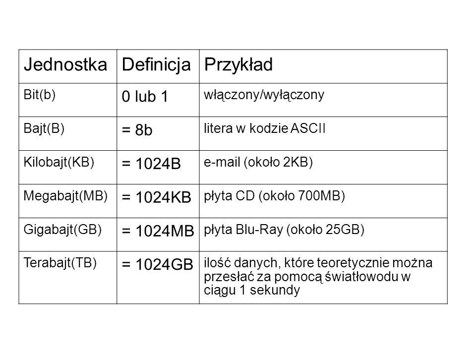 JednostkaDefinicjaPrzykład Bit(b) 0 lub 1 włączony/wyłączony Bajt(B) = 8b litera w kodzie ASCII Kilobajt(KB) = 1024B e-mail (około 2KB) Megabajt(MB) =