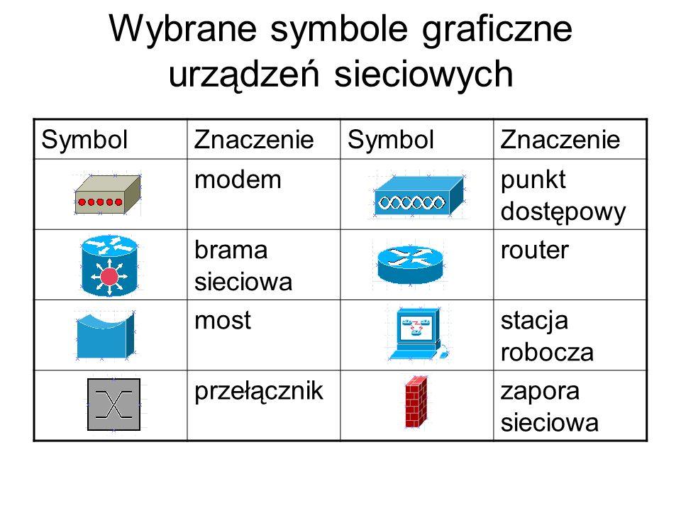 Wybrane symbole graficzne urządzeń sieciowych SymbolZnaczenieSymbolZnaczenie modempunkt dostępowy brama sieciowa router moststacja robocza przełącznik