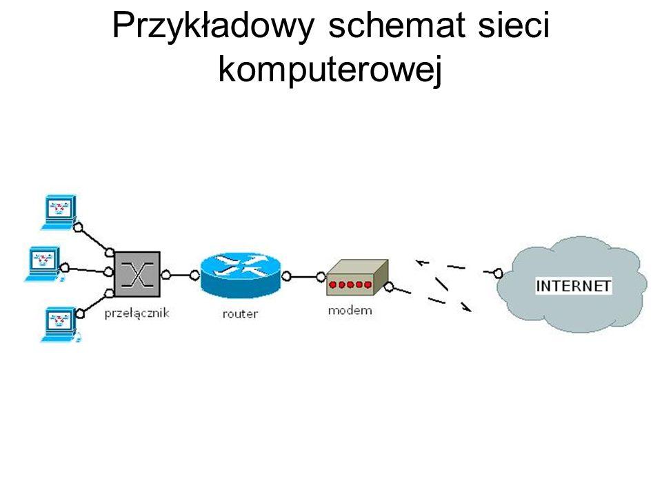 Przykładowy schemat sieci komputerowej