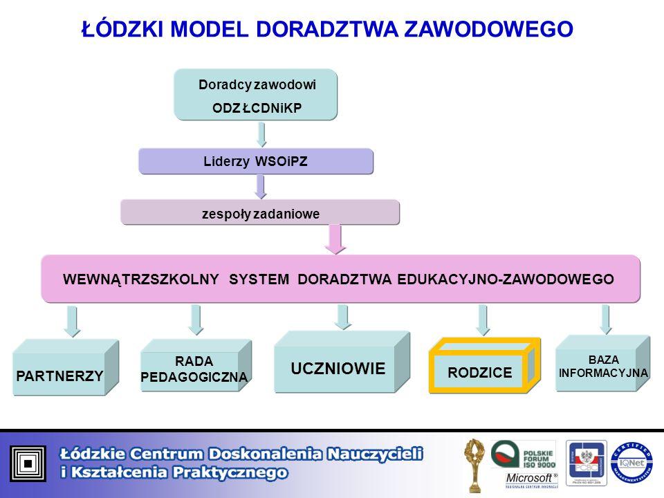 WSPIERANIE WEWNĄTRZSZKOLNYCH SYSTEMÓW DORADZTWA EDUKACYJNO-ZAWODOWEGO Szkolne Ośrodki Kariery Współpraca z różnymi instytucjami, otoczeniem społeczno-gospodarczym Badanie losów absolwentów Organizacja spotkań z pracodawcami FORMyFORMy Informacja edukacyjno- zawodowa Tworzenie warsztatu pracy Publikacje, informator Warsztaty z techniki Badanie predyspozycji zawodowych