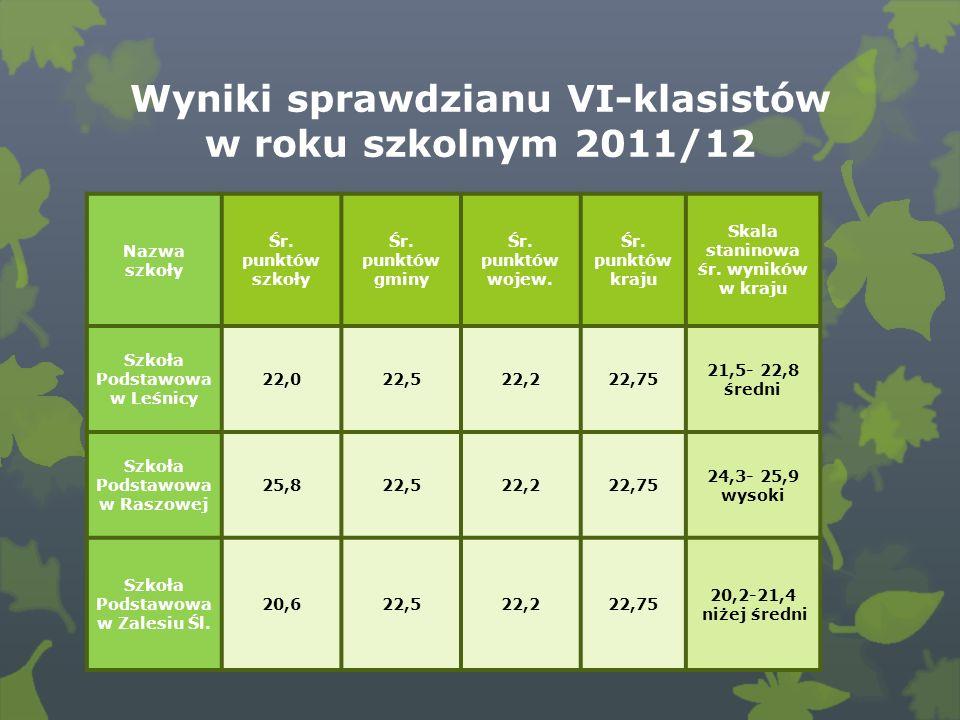 Wyniki sprawdzianu VI-klasistów w roku szkolnym 2011/12 Nazwa szkoły Śr.