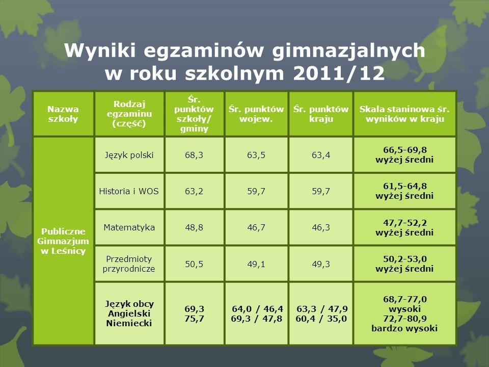 Wyniki egzaminów gimnazjalnych w roku szkolnym 2011/12 Nazwa szkoły Rodzaj egzaminu (część) Śr.