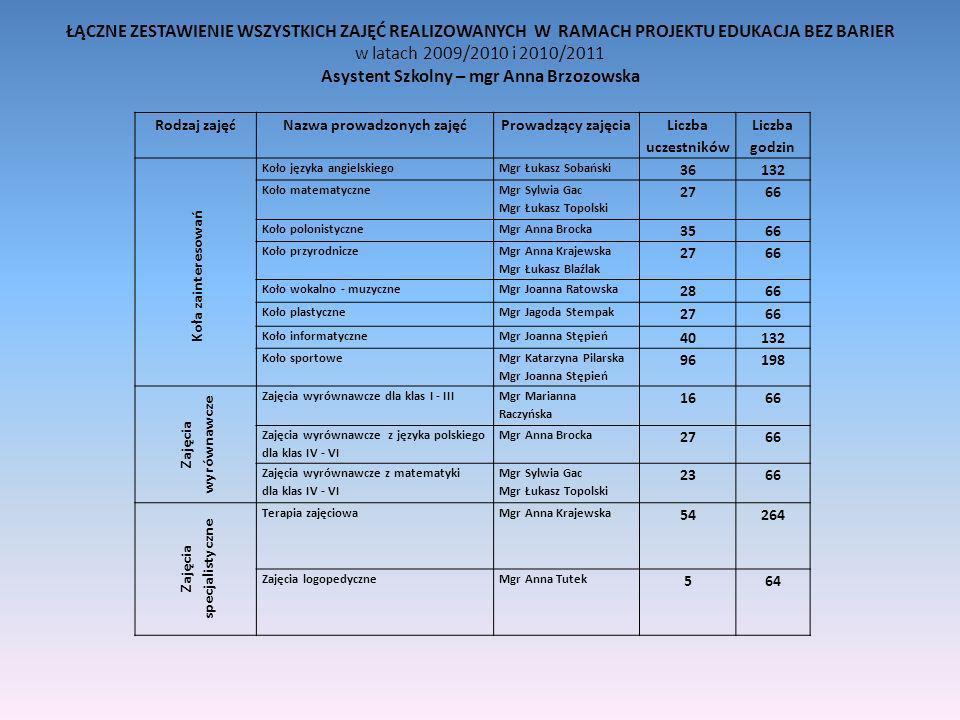 ŁĄCZNE ZESTAWIENIE WSZYSTKICH ZAJĘĆ REALIZOWANYCH W RAMACH PROJEKTU EDUKACJA BEZ BARIER w latach 2009/2010 i 2010/2011 Asystent Szkolny – mgr Anna Brz