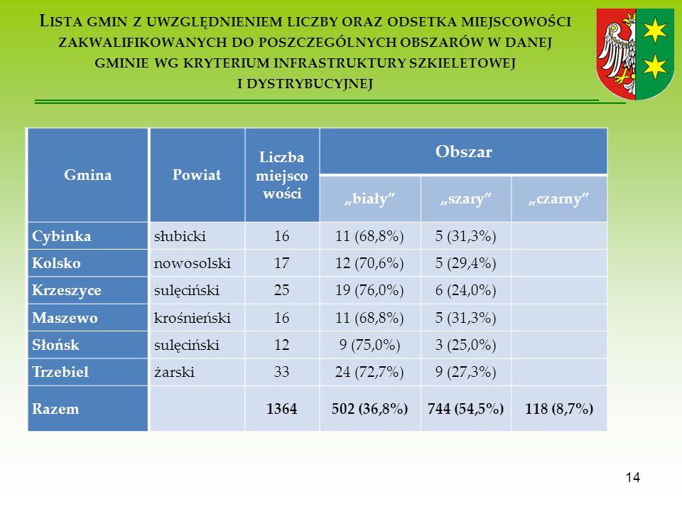 L ISTA GMIN Z UWZGLĘDNIENIEM LICZBY ORAZ ODSETKA MIEJSCOWOŚCI ZAKWALIFIKOWANYCH DO POSZCZEGÓLNYCH OBSZARÓW W DANEJ GMINIE WG KRYTERIUM INFRASTRUKTURY SZKIELETOWEJ I DYSTRYBUCYJNEJ 14 GminaPowiat Liczba miejsco wości Obszar białyszaryczarny Cybinkasłubicki1611 (68,8%)5 (31,3%) Kolskonowosolski1712 (70,6%)5 (29,4%) Krzeszycesulęciński2519 (76,0%)6 (24,0%) Maszewokrośnieński1611 (68,8%)5 (31,3%) Słońsksulęciński129 (75,0%)3 (25,0%) Trzebielżarski3324 (72,7%)9 (27,3%) Razem 1364502 (36,8%)744 (54,5%)118 (8,7%)