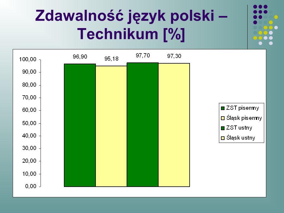 Zdawalność język polski – Technikum [%]
