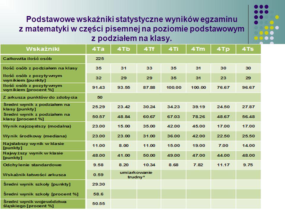 Podstawowe wskaźniki statystyczne wyników egzaminu z matematyki w części pisemnej na poziomie podstawowym z podziałem na klasy.