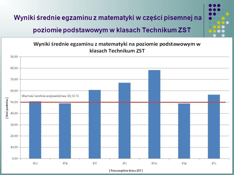 Wyniki średnie egzaminu z matematyki w części pisemnej na poziomie podstawowym w klasach Technikum ZST