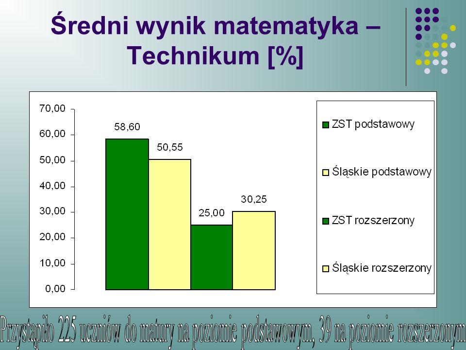 Średni wynik matematyka – Technikum [%]