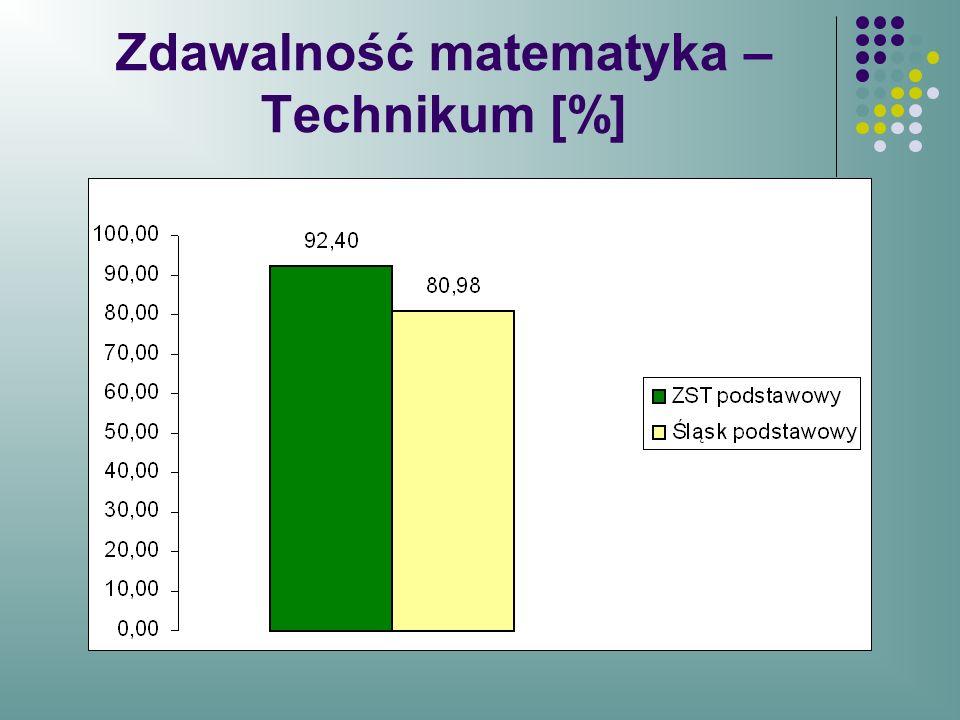 Zdawalność matematyka – Technikum [%]