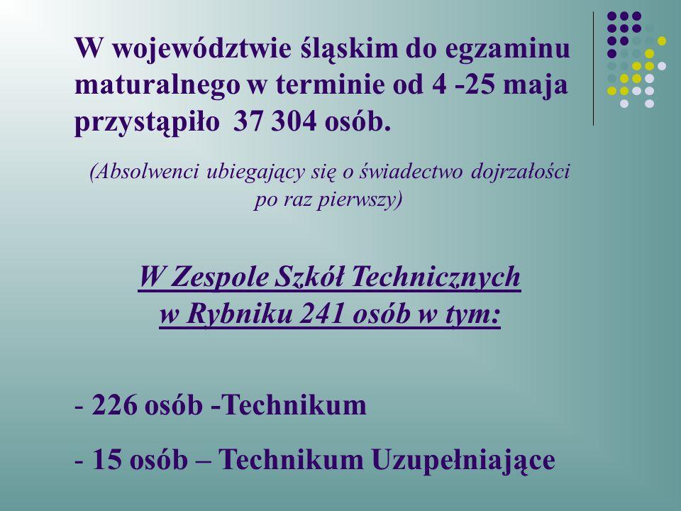 Lista osób zdających poszczególne przedmioty w Technikum nr 1– matura 2012 PRZEDMIOT POZIOM PODSTAWOWY POZIOM ROZSZERZONY Język polski2261 Język angielski21225 Język niemiecki71 Język francuski5- Język rosyjski1- matematyka22539 historia21 geografia66- biologia5- fizyka211 wos3- informatyka3 4 Historia muzyki1-