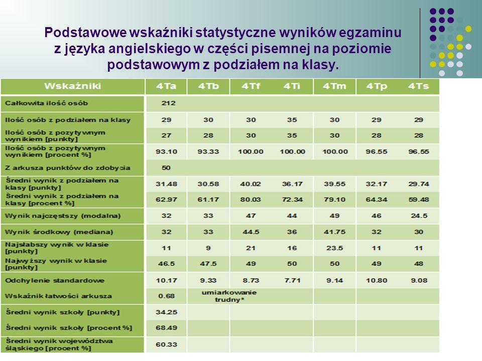 Podstawowe wskaźniki statystyczne wyników egzaminu z języka angielskiego w części pisemnej na poziomie podstawowym z podziałem na klasy.