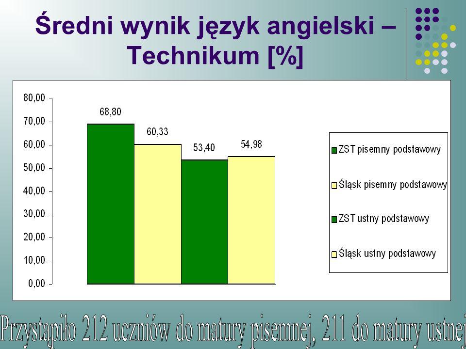 Średni wynik język angielski – Technikum [%]