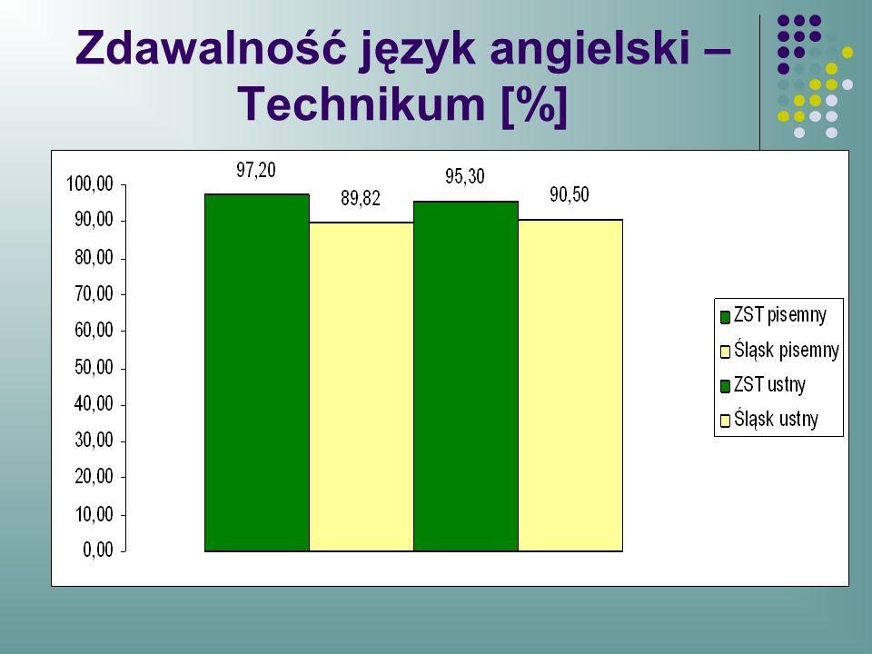 Zdawalność język angielski – Technikum [%]