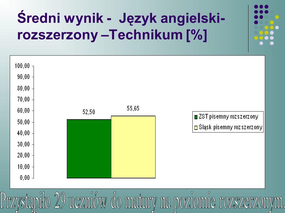 Średni wynik - Język angielski- rozszerzony –Technikum [%]