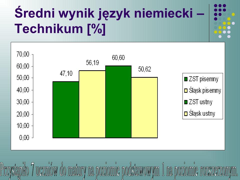 Średni wynik język niemiecki – Technikum [%]
