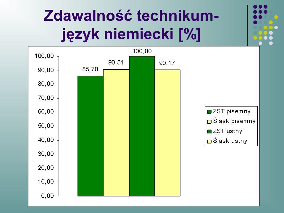 Zdawalność technikum- język niemiecki [%]