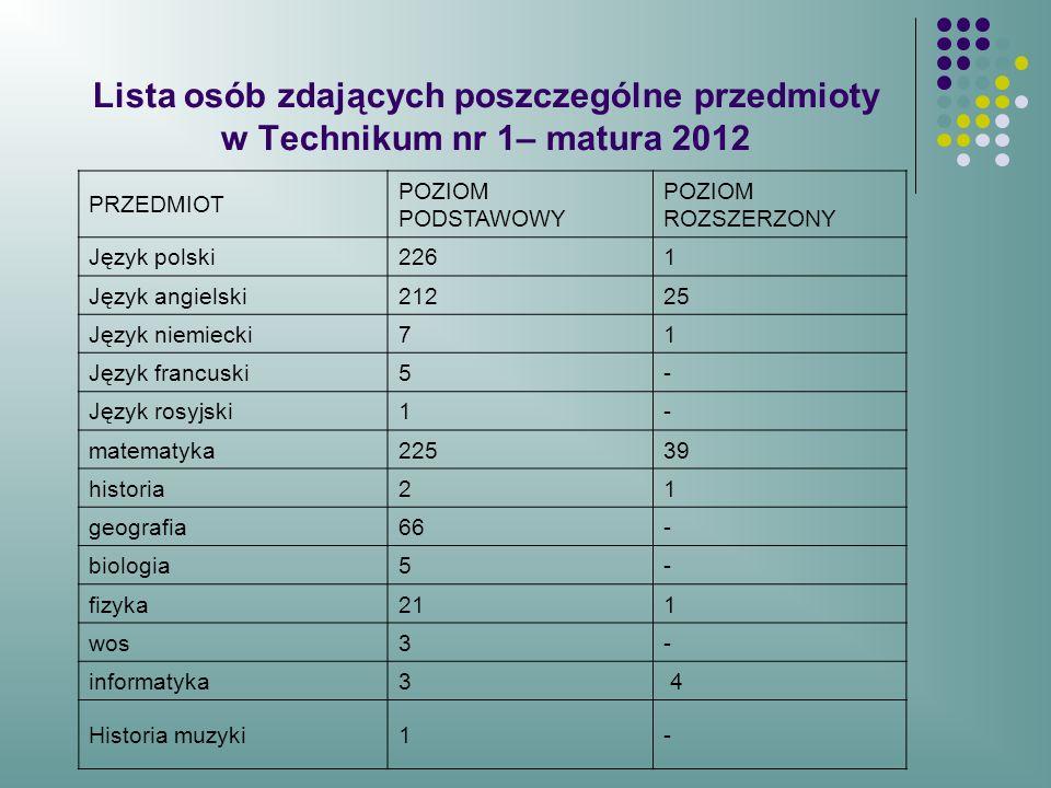 Lista osób zdających poszczególne przedmioty w Technikum nr 1– matura 2012 PRZEDMIOT POZIOM PODSTAWOWY POZIOM ROZSZERZONY Język polski2261 Język angie