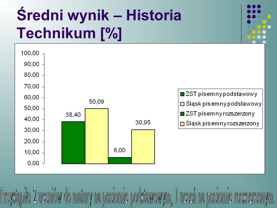 Średni wynik – Historia Technikum [%]
