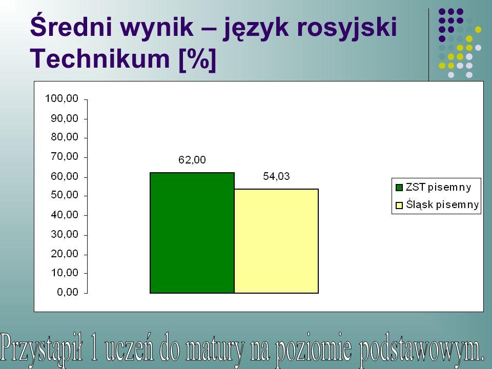 Średni wynik – język rosyjski Technikum [%]