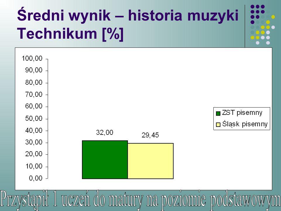 Średni wynik – historia muzyki Technikum [%]