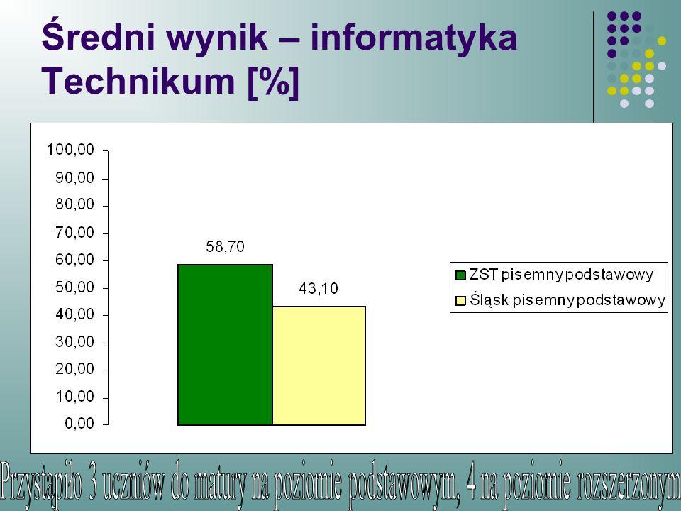 Średni wynik – informatyka Technikum [%]