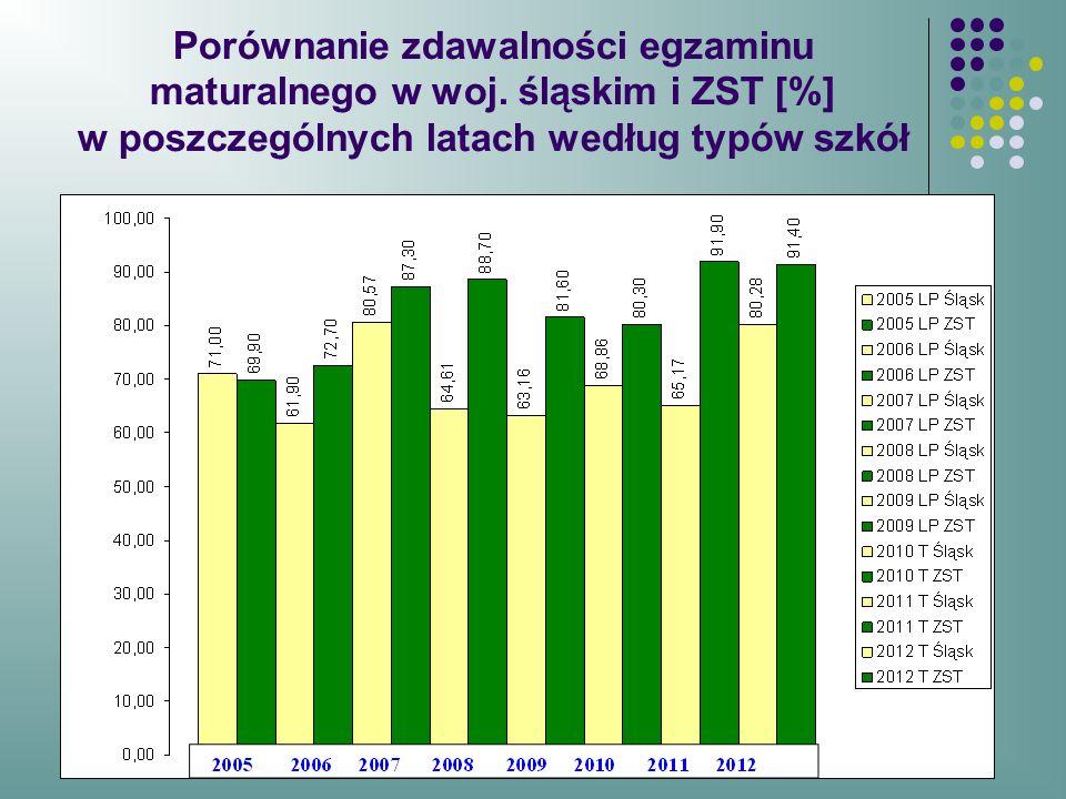 Porównanie zdawalności egzaminu maturalnego w woj. śląskim i ZST [%] w poszczególnych latach według typów szkół