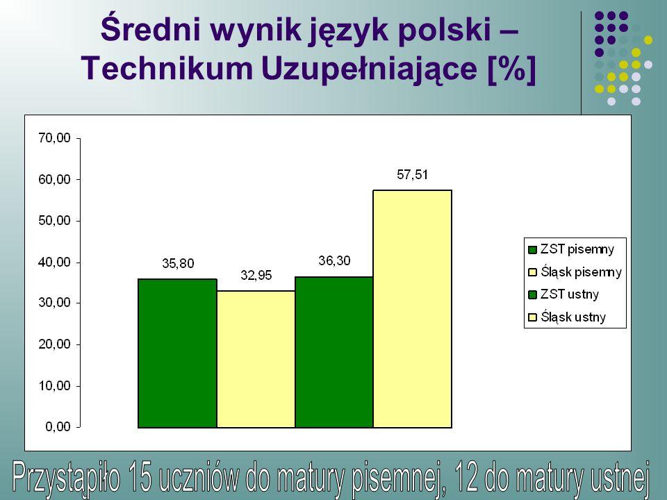 Średni wynik język polski – Technikum Uzupełniające [%]