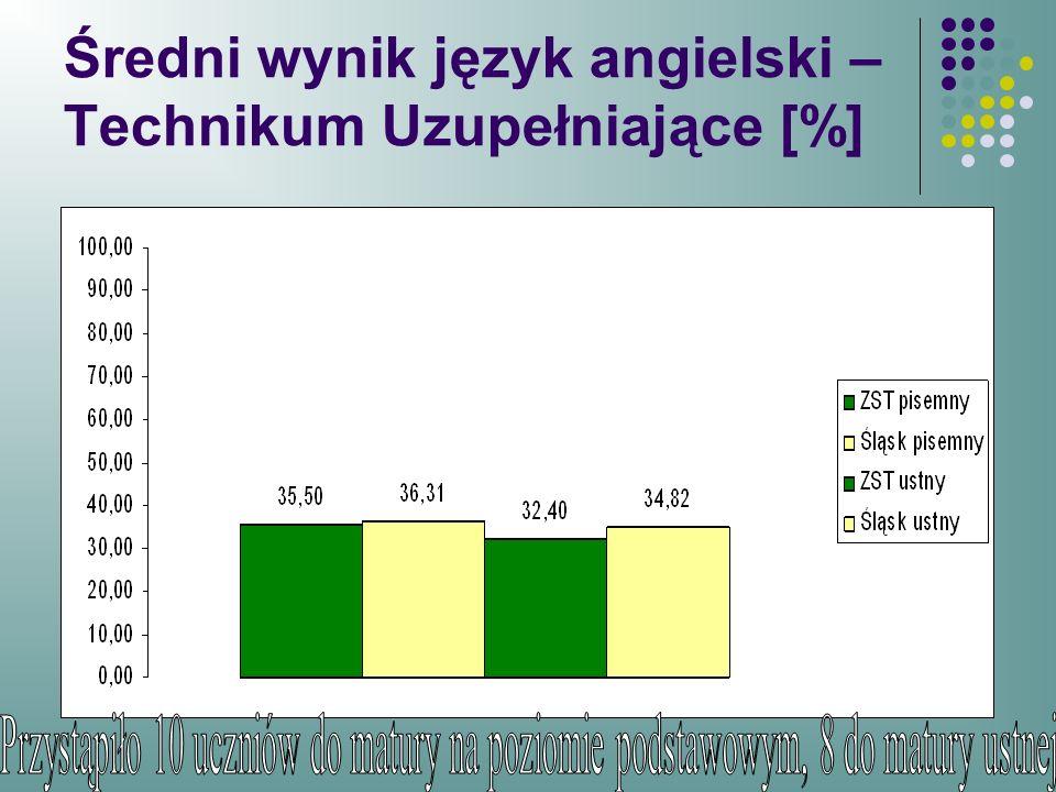 Średni wynik język angielski – Technikum Uzupełniające [%]