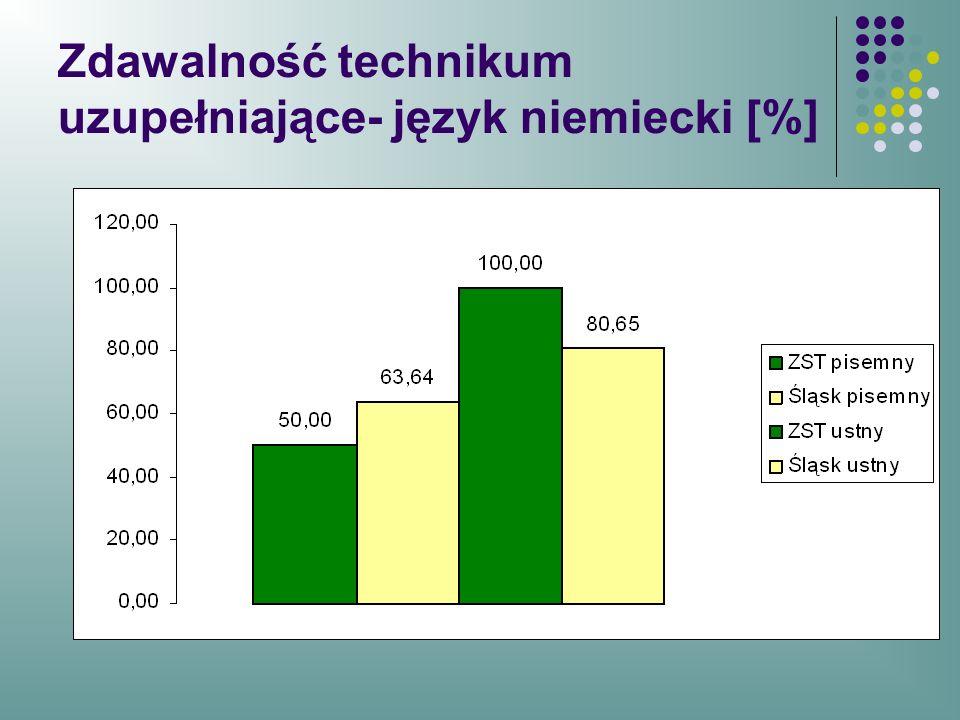 Zdawalność technikum uzupełniające- język niemiecki [%]