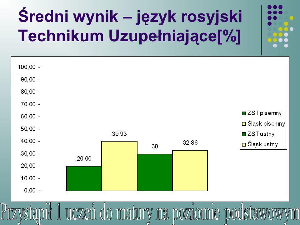 Średni wynik – język rosyjski Technikum Uzupełniające[%]