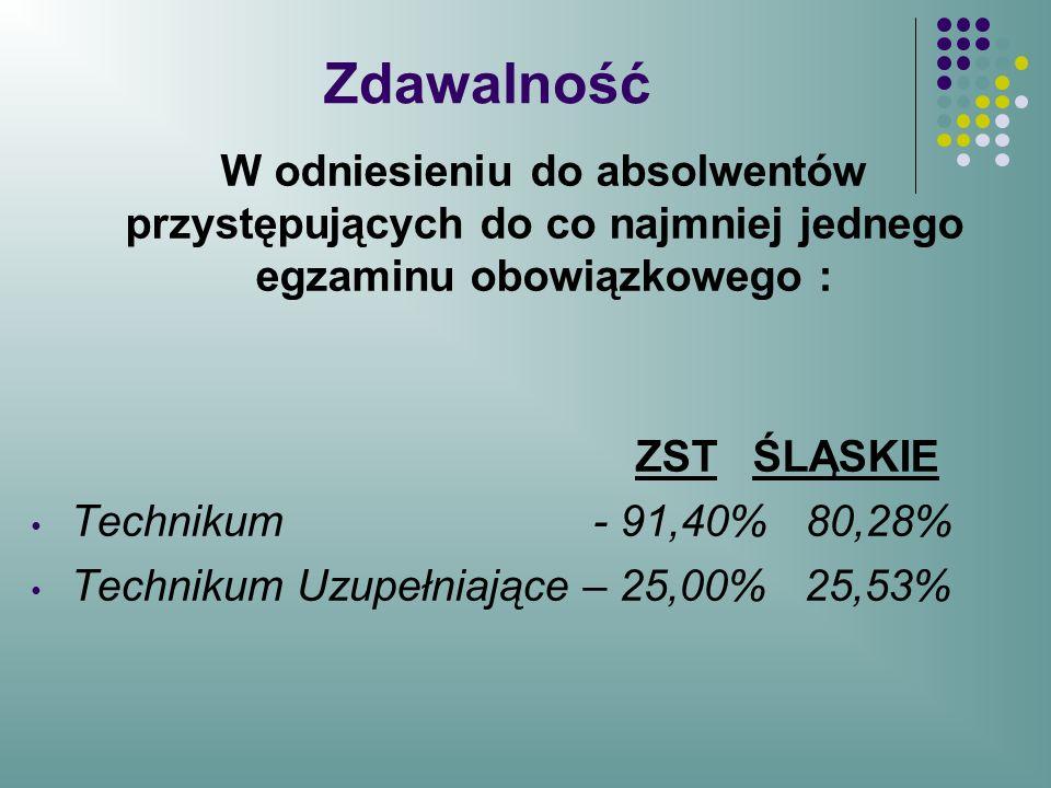 Zdawalność W odniesieniu do absolwentów przystępujących do co najmniej jednego egzaminu obowiązkowego : ZST ŚLĄSKIE Technikum - 91,40% 80,28% Techniku