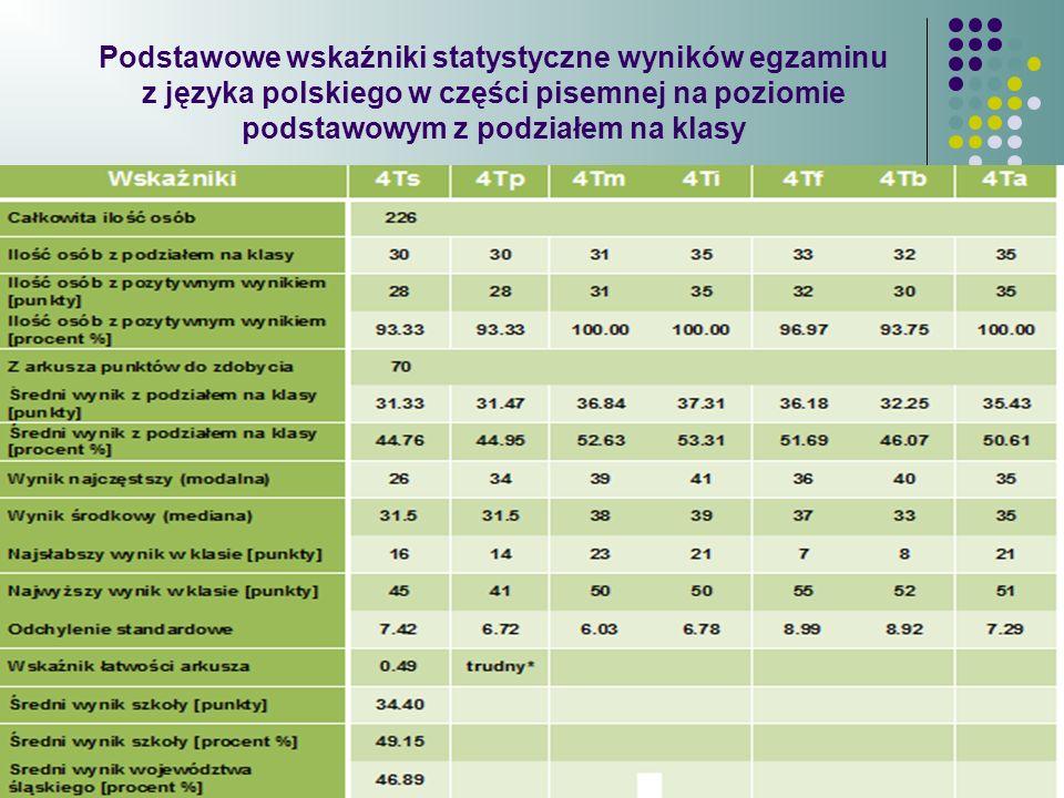 Podstawowe wskaźniki statystyczne wyników egzaminu z języka polskiego w części pisemnej na poziomie podstawowym z podziałem na klasy