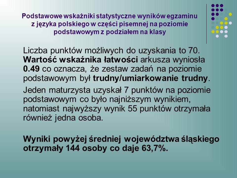 Wyniki średnie egzaminu z języka polskiego w części pisemnej na poziomie podstawowym w klasach Technikum ZST