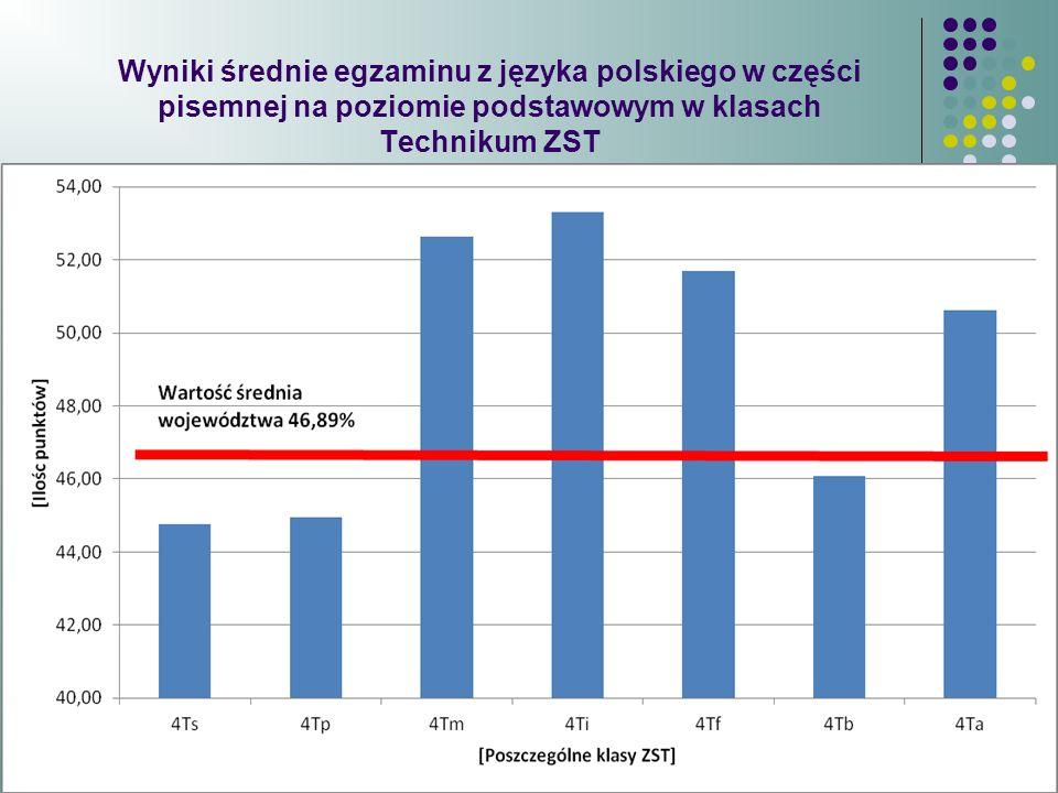 Średnie wyniki na poziomie podstawowym w poszczególnych klasach ZST przyjęły wartości od 44.76% w klasie 4Ts do 53.31% w klasie 4Ti.