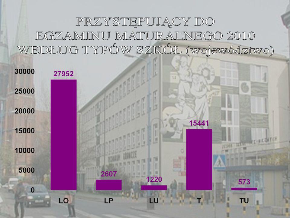 LO-90,35% LP-54,90% LU-28,17% T-68,86% TU-12,86%