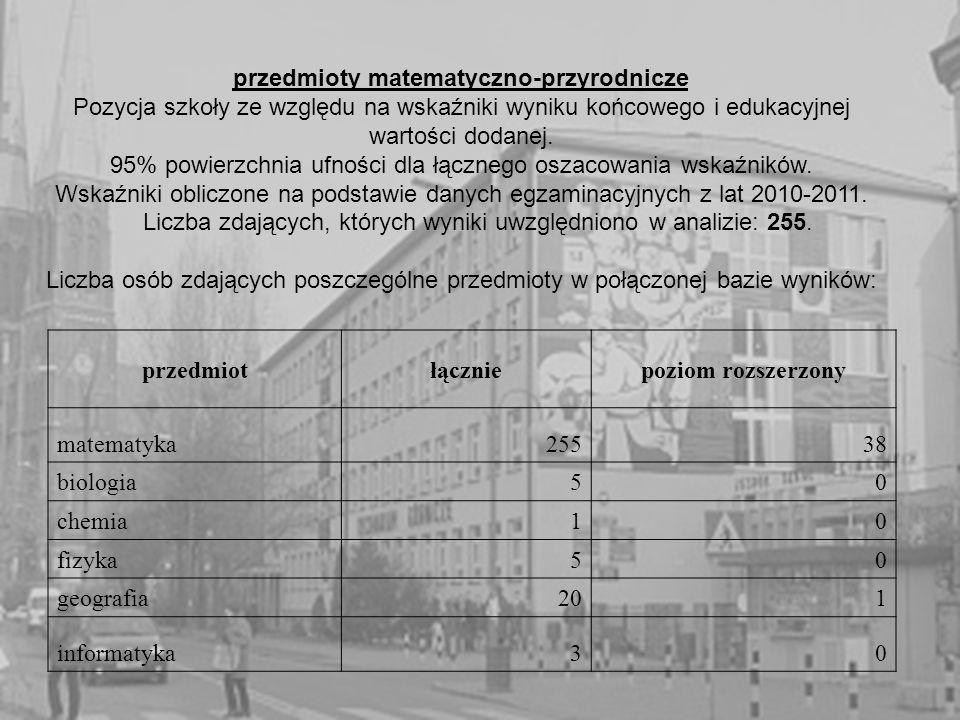 przedmioty matematyczno-przyrodnicze Pozycja szkoły ze względu na wskaźniki wyniku końcowego i edukacyjnej wartości dodanej.